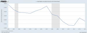 Median Family Income - US
