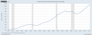 Motor Vehicle Loans - US