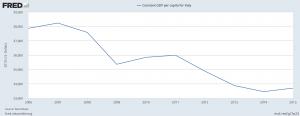 italy-gdp-per-capita