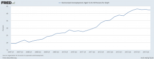 italy-youth-unemployment